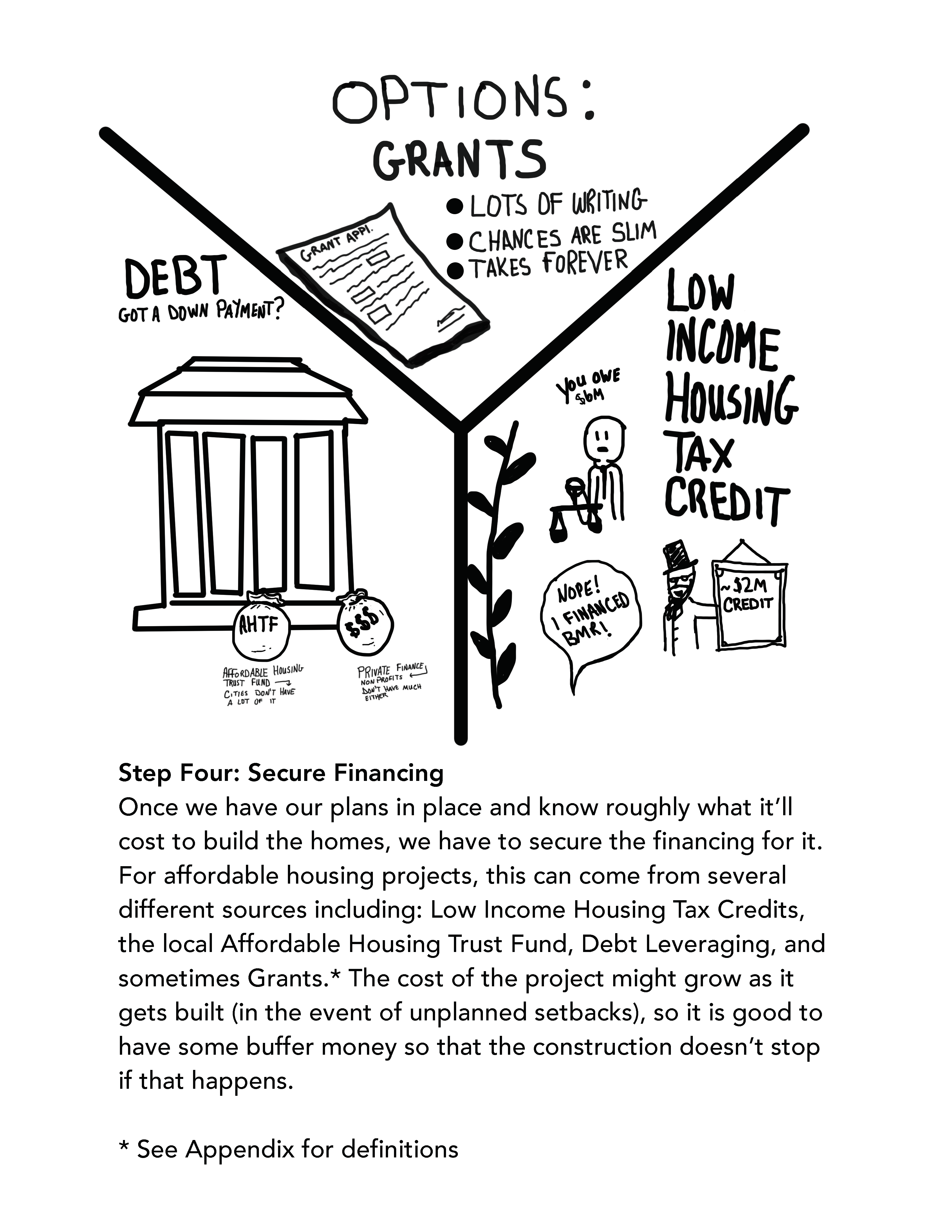 Step Four: Secure Financing Once we have our plans in place and know roughly what it'll cost to build the homes, we have to secure the financing for it. For affordable housing projects, this can come from several different sources including: Low Income Housing Tax Credits, the local Affordable Housing Trust Fund, Debt Leveraging, and sometimes Grants.* The cost of the project might grow as it gets built (in the event of unplanned setbacks), so it is good to have some buffer money so that the construction doesn't stop if that happens. * See Appendix for definitions