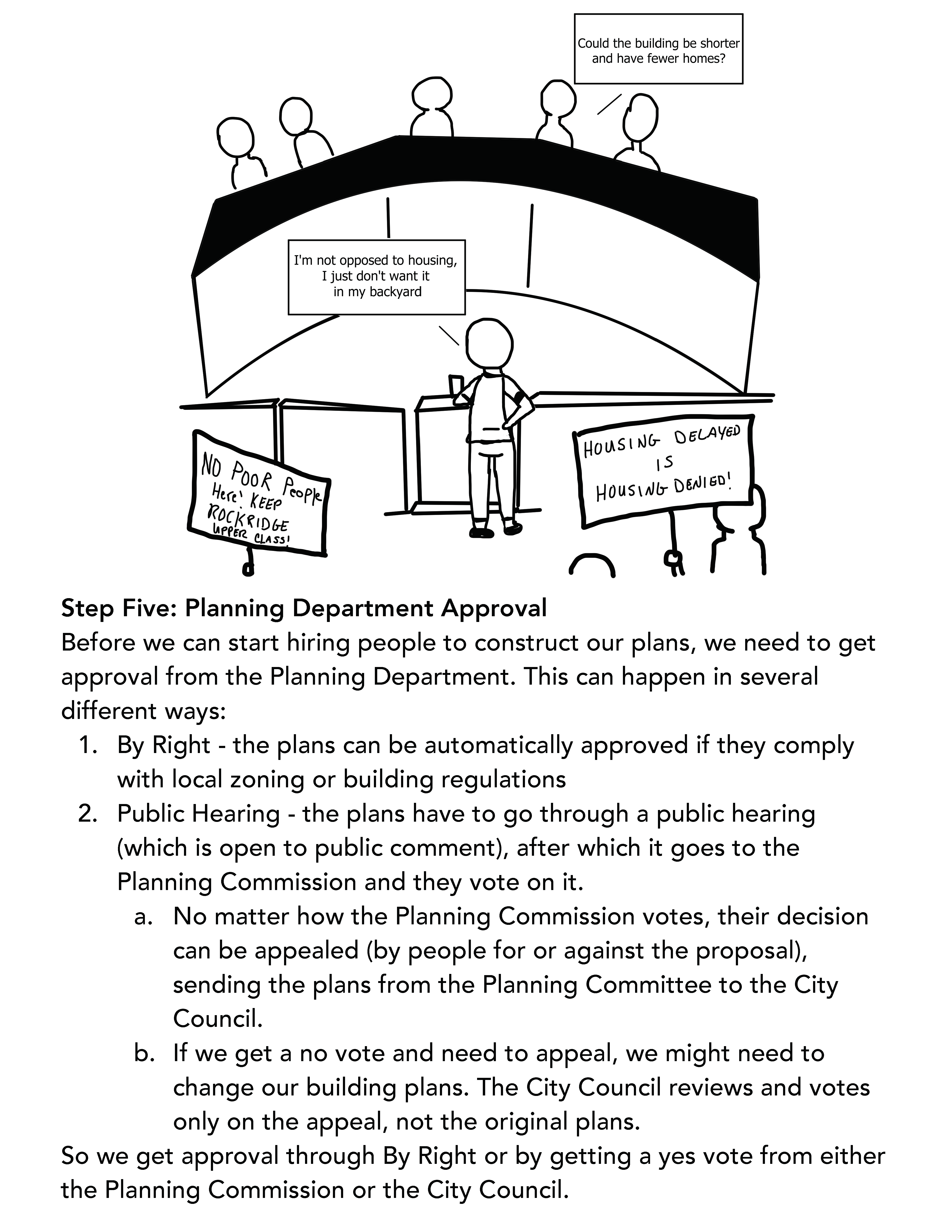 Step Five: Planning Department Approval Before we can start hiring people to construct our plans, we need to get approval from the Planning Department. This can happen in several different ways: 1. By Right - the plans can be automatically approved if they comply with local zoning or building regulations 2. Public Hearing - the plans have to go through a public hearing (which is open to public comment), after which it goes to the Planning Commission and they vote on it. a. No matter how the Planning Commission votes, their decision can be appealed (by people for or against the proposal), sending the plans from the Planning Committee to the City Council. b. If we get a no vote and need to appeal, we might need to change our building plans. The City Council reviews and votes only on the appeal, not the original plans. So we get approval through By Right or by getting a yes vote from either the Planning Commission or the City Council.